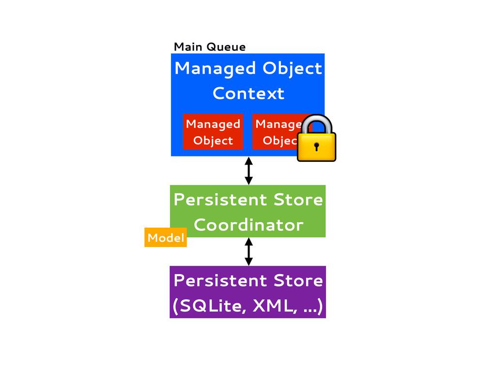 Managed Object Context Managed Object Managed O...
