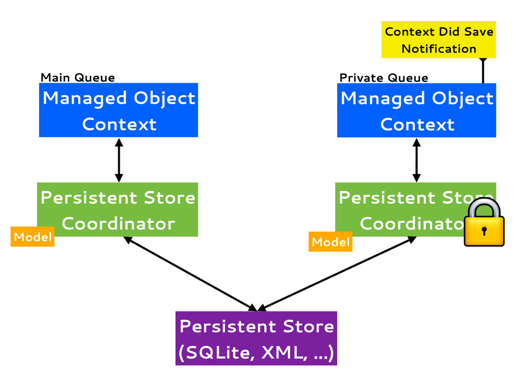 Managed Object Context Persistent Store Coordin...