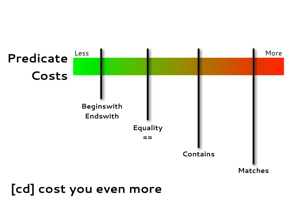 Predicate Costs Less More Beginswith Endswith E...
