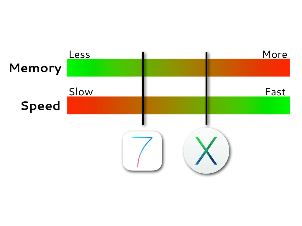 Memory Speed Less More Slow Fast