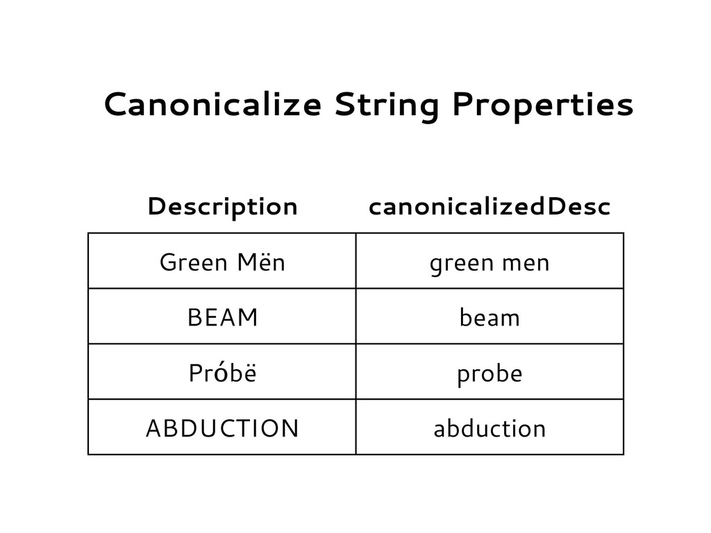 Canonicalize String Properties Description cano...