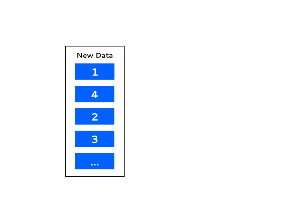 1 4 2 3 ... New Data