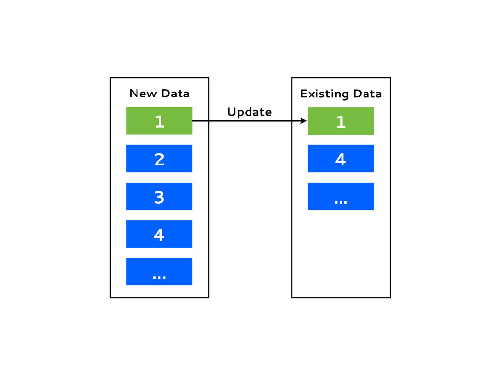 1 2 3 4 ... New Data 1 4 ... Existing Data Upda...