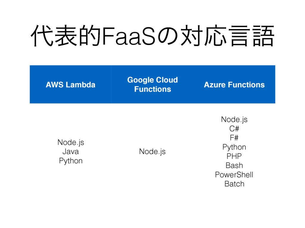 ୅දతFaaSͷରԠݴޠ AWS Lambda Google Cloud Functions ...