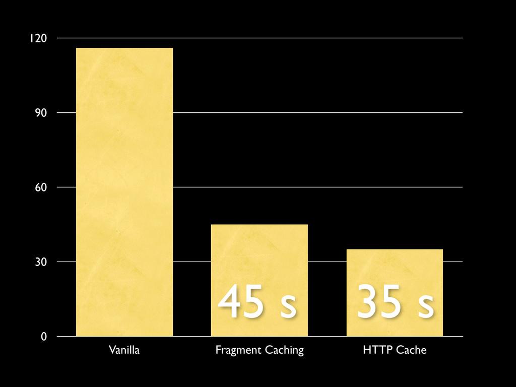 0 30 60 90 120 Vanilla Fragment Caching HTTP Ca...