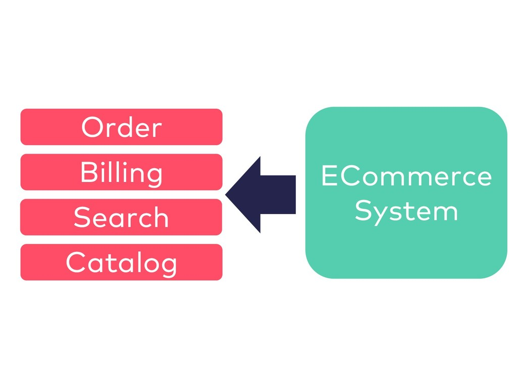 ECommerce System Order Catalog Billing Search
