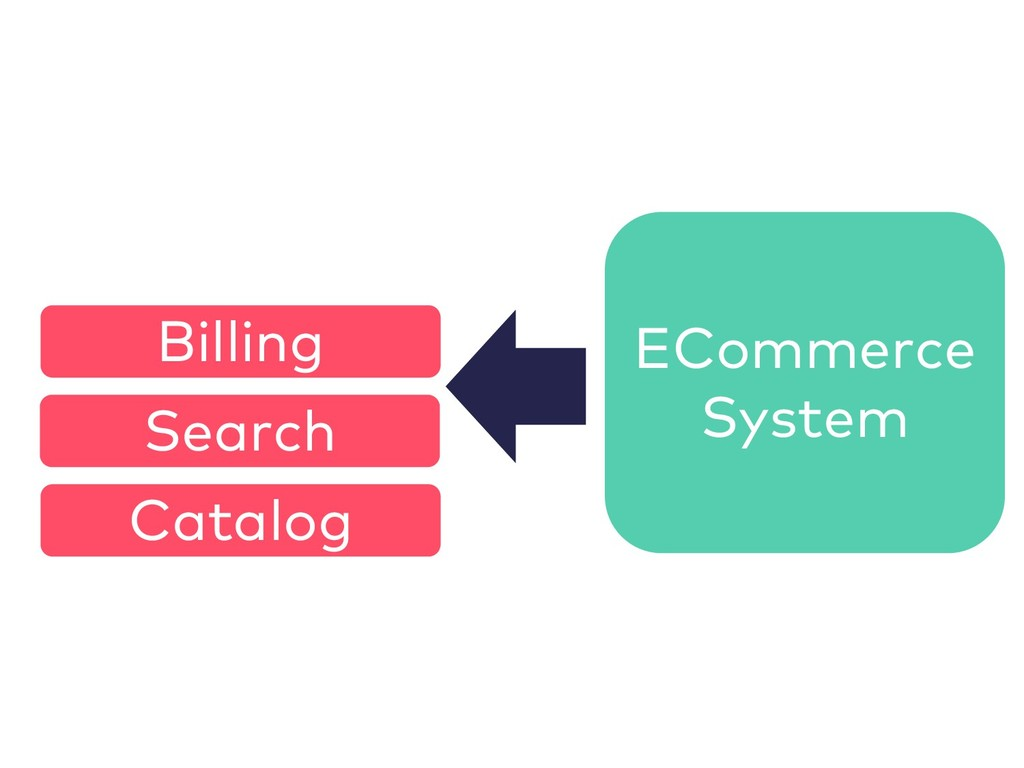 ECommerce System Catalog Billing Search