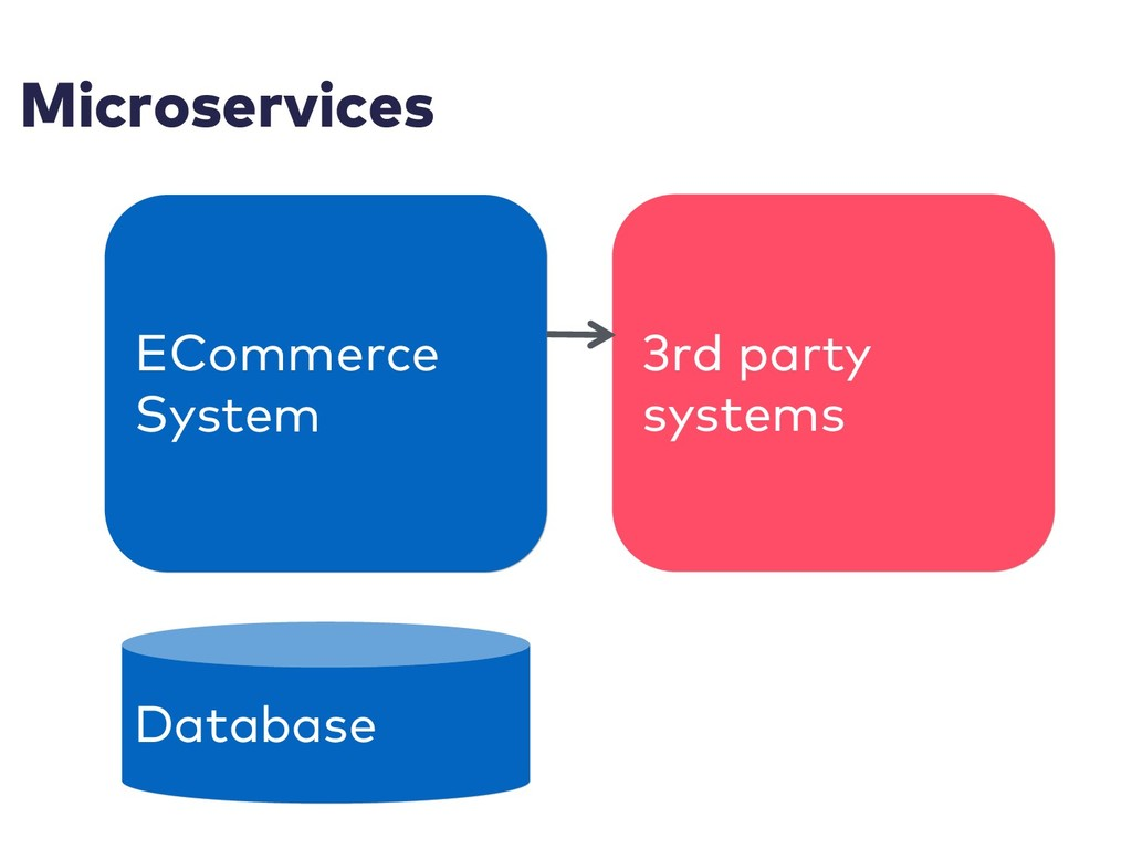 Microservices ECommerce System 3rd party system...