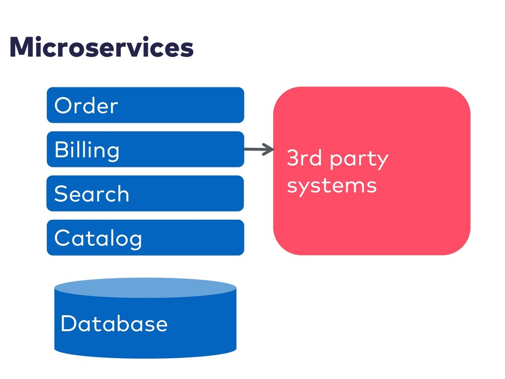 Microservices 3rd party systems Database Order ...