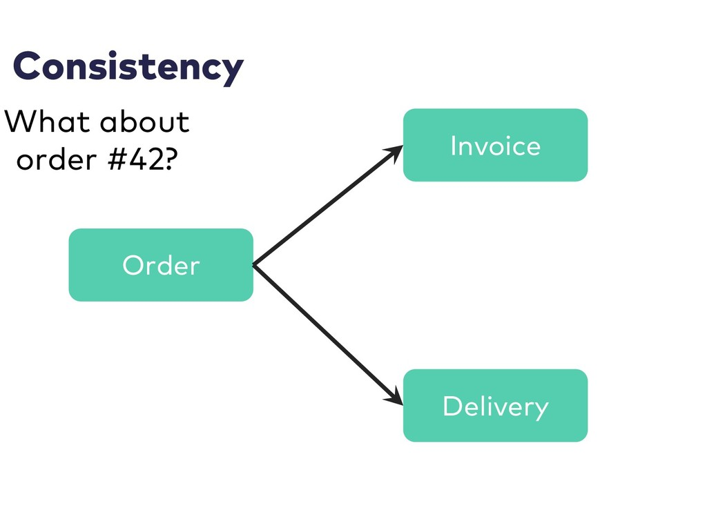 Consistency Order Invoice Delivery What about o...