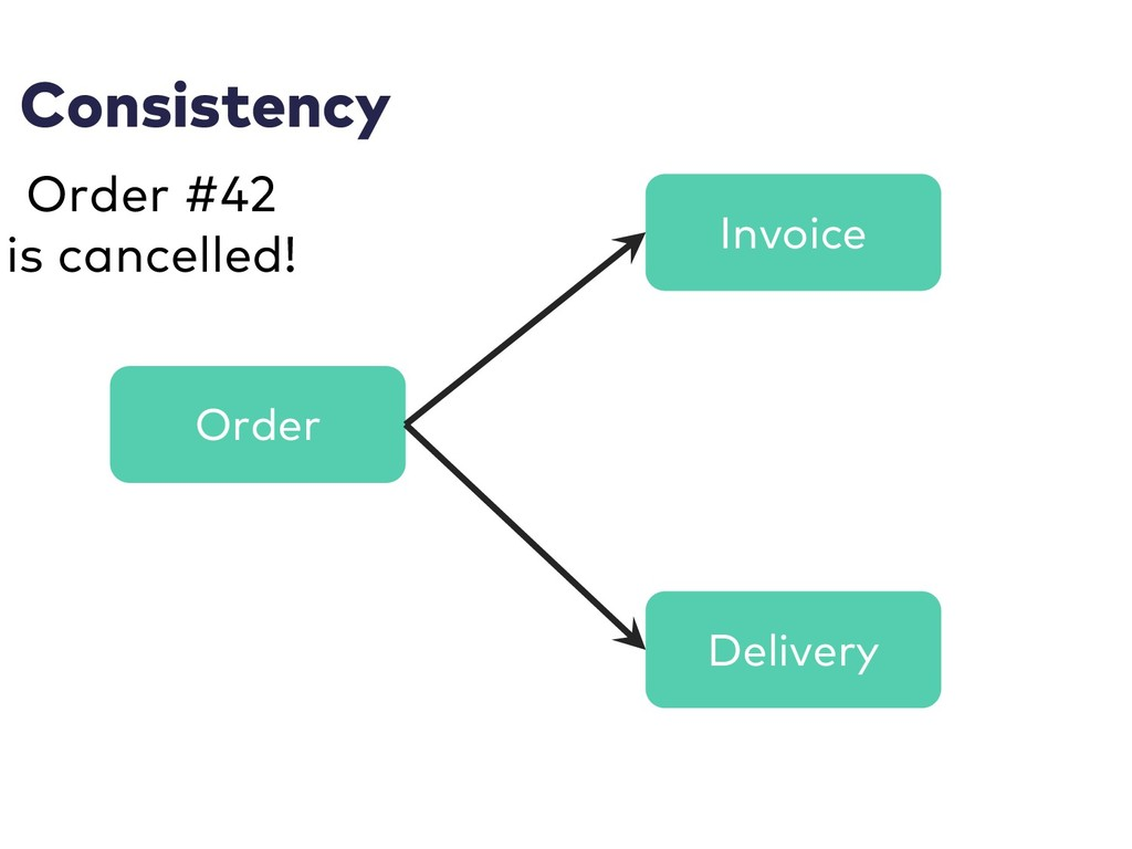 Consistency Order Invoice Delivery Order #42 is...