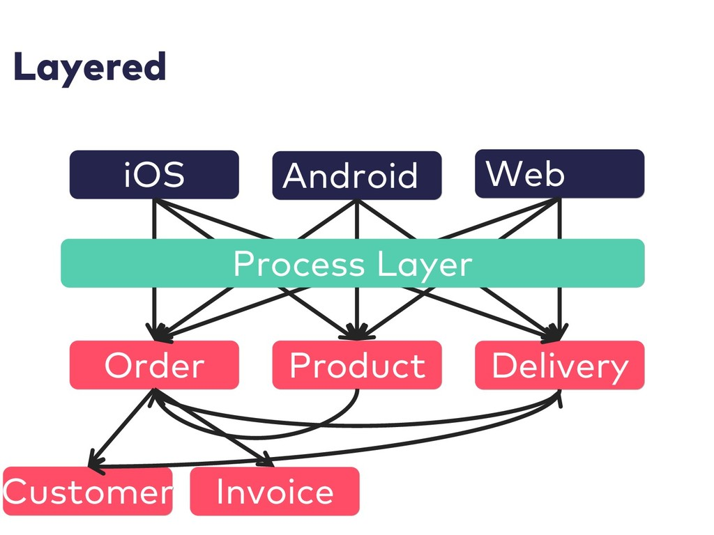 Layered iOS Android Web Order Product Delivery ...