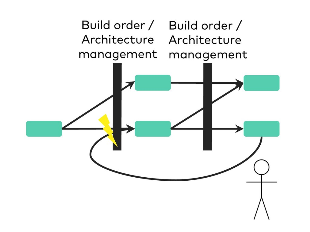 Build order / Architecture management Build ord...
