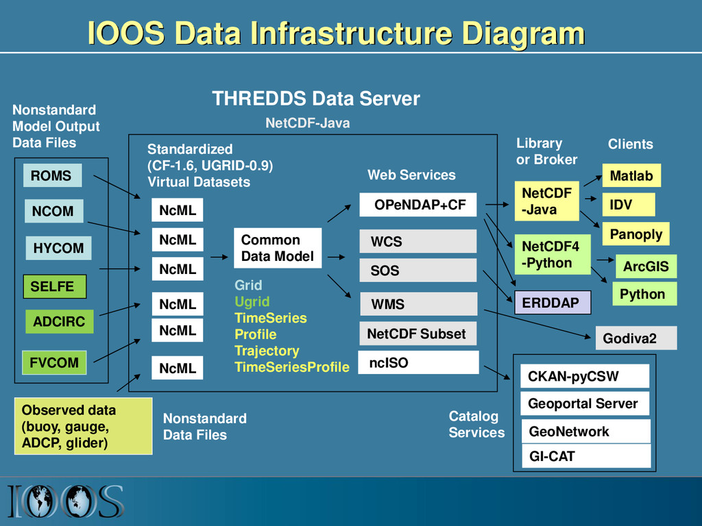 IOOS Data Infrastructure Diagram ROMS ADCIRC HY...
