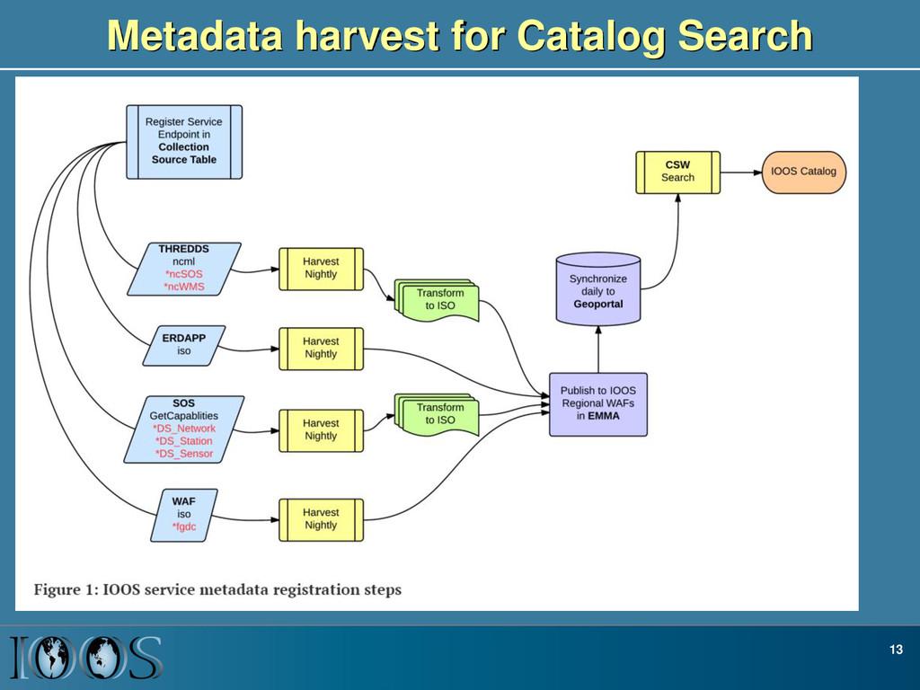 Metadata harvest for Catalog Search 13