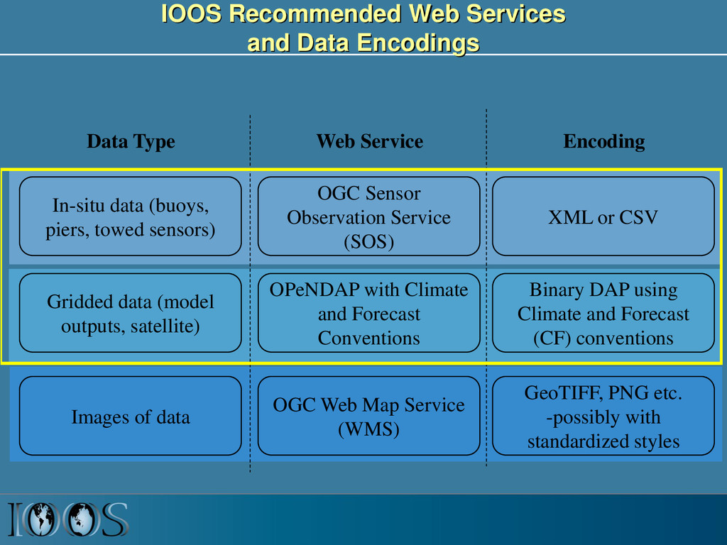IOOS Recommended Web Services and Data Encoding...