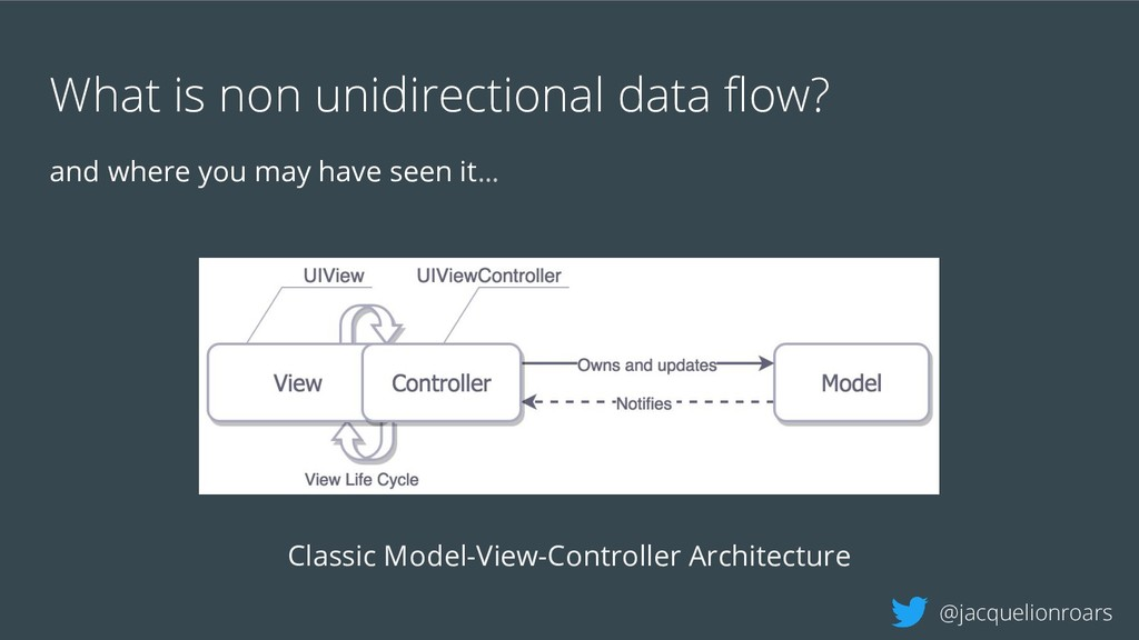 What is non unidirectional data flow? and where ...