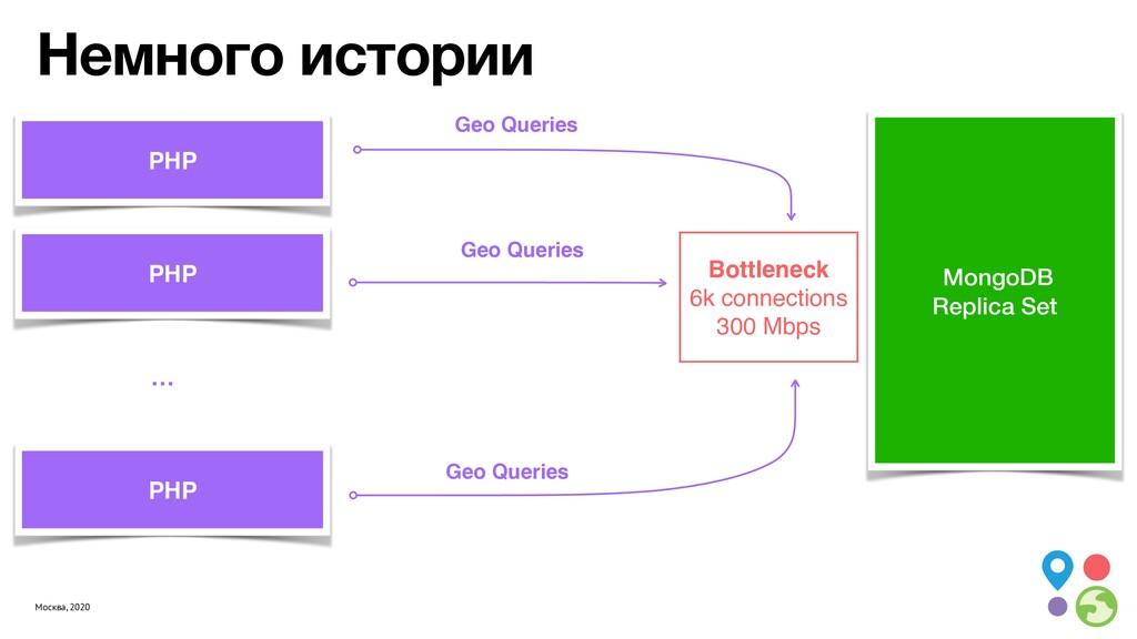 Москва, 2020 Немного истории MongoDB Replica Se...