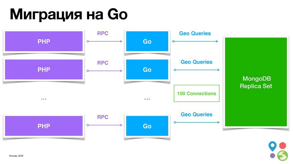 Москва, 2020 Миграция на Go Geo Queries … PHP P...