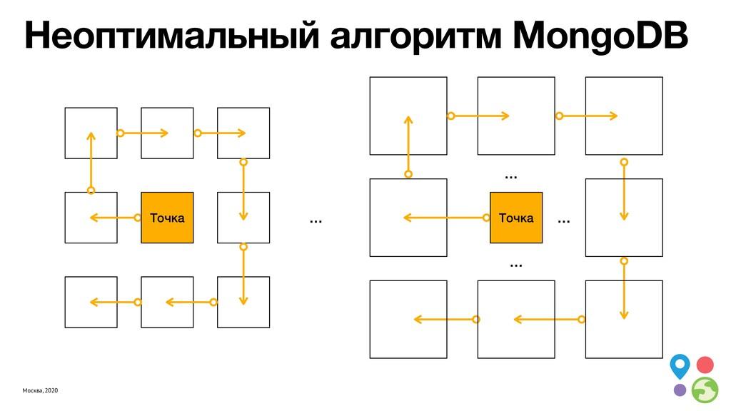 Москва, 2020 Неоптимальный алгоритм MongoDB … Т...