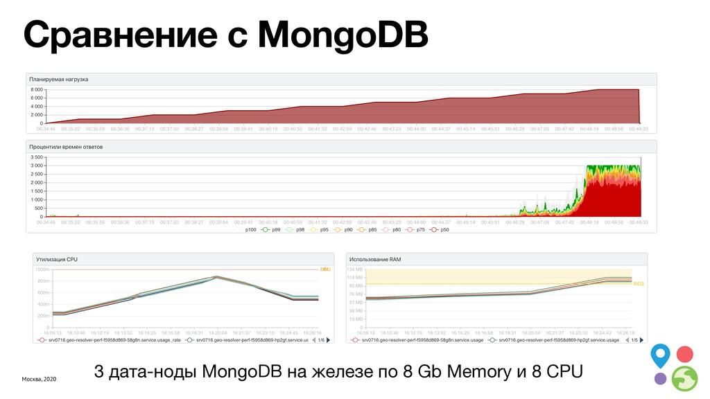Москва, 2020 Сравнение с MongoDB 3 дата-ноды Mo...