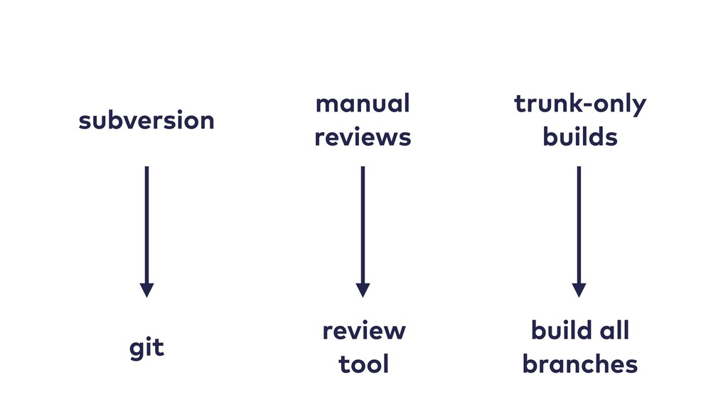 subversion manual reviews trunk-only builds git...