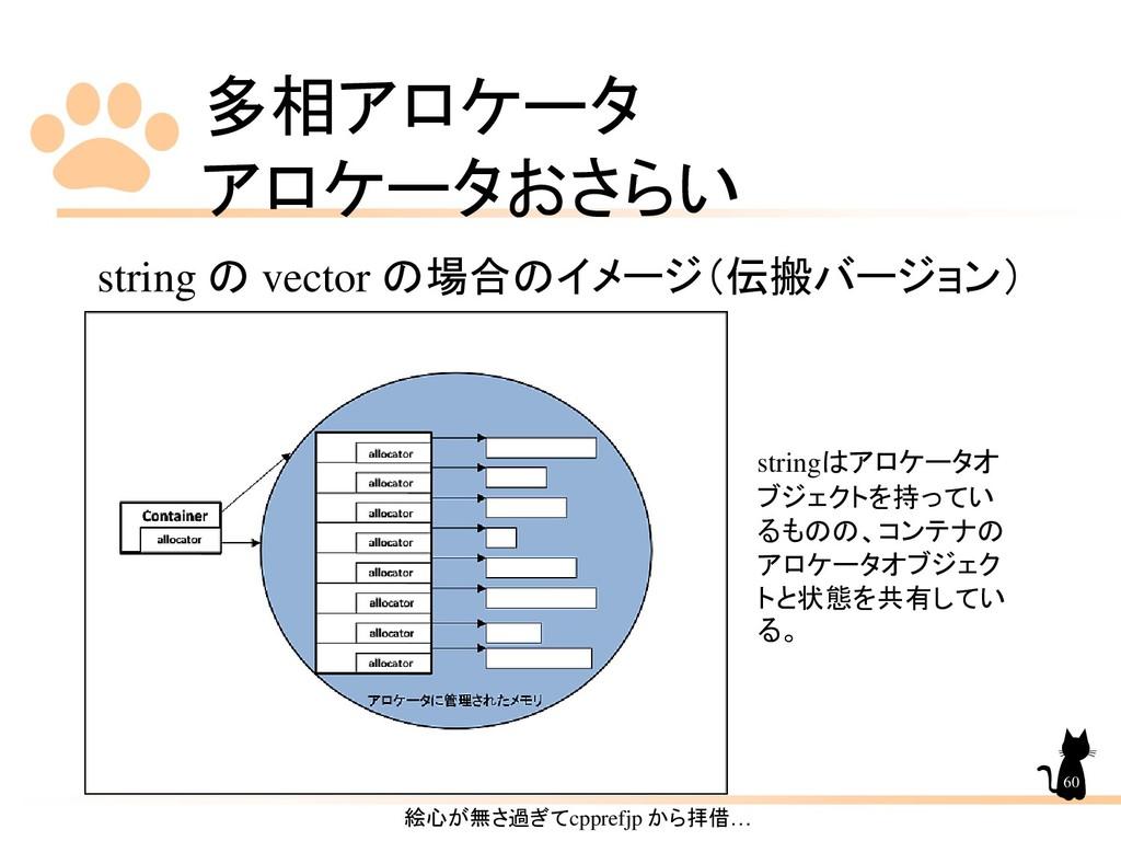 多相アロケータ アロケータおさらい 60 string の vector の場合のイメージ(伝...