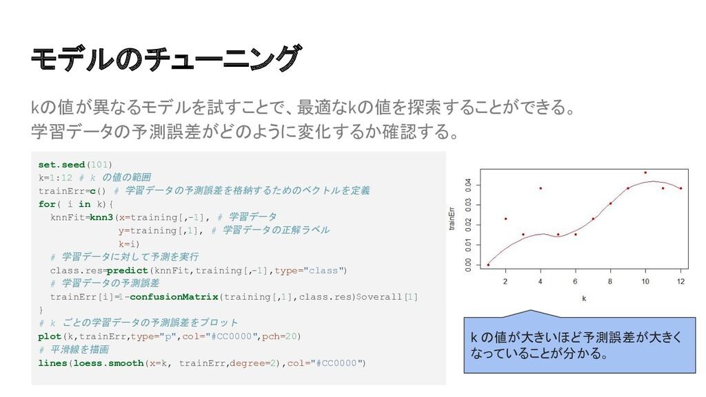 kの値が異なるモデルを試すことで、最適なkの値を探索することができる。 学習データの予測誤差が...