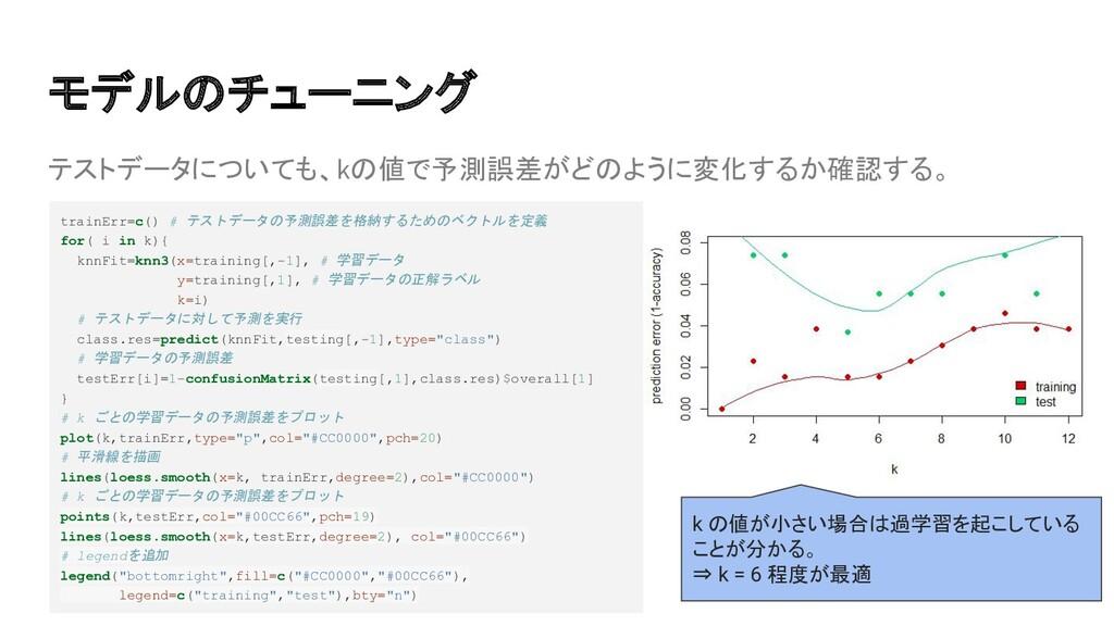 テストデータについても、kの値で予測誤差がどのように変化するか確認する。 モデルのチューニング...