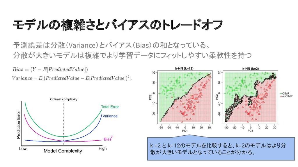 予測誤差は分散(Variance)とバイアス(Bias)の和となっている。 分散が大きいモデル...