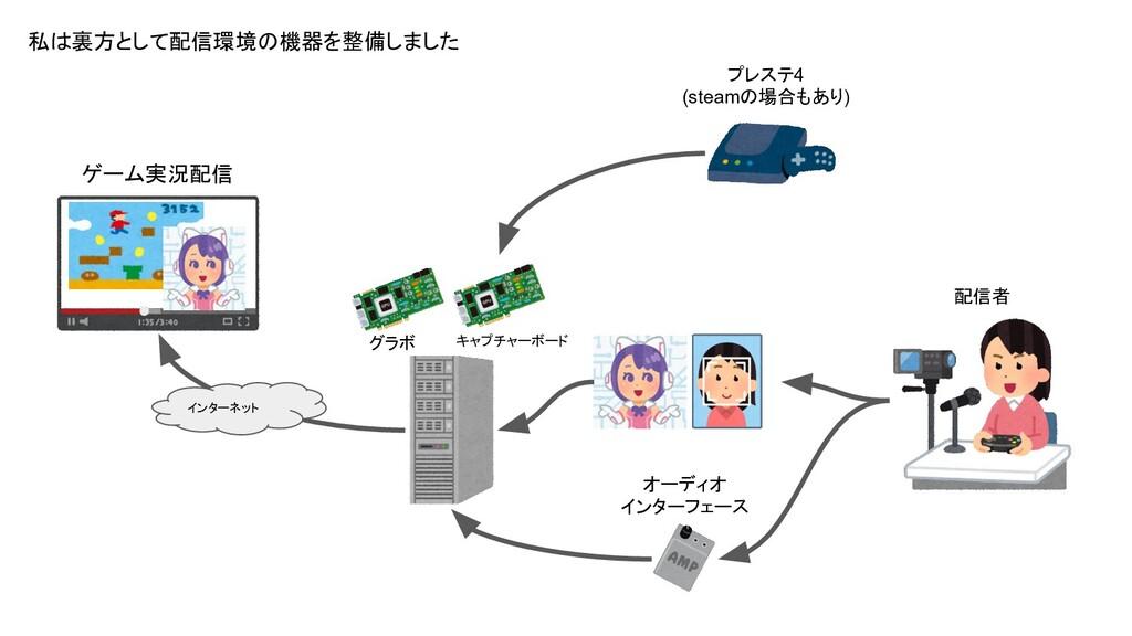 キャプチャーボード プレステ4 (steamの場合もあり) オーディオ インターフェース ゲー...