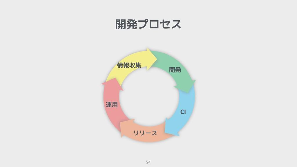 開発プロセス !24 開発 CI リリース 運用 情報収集