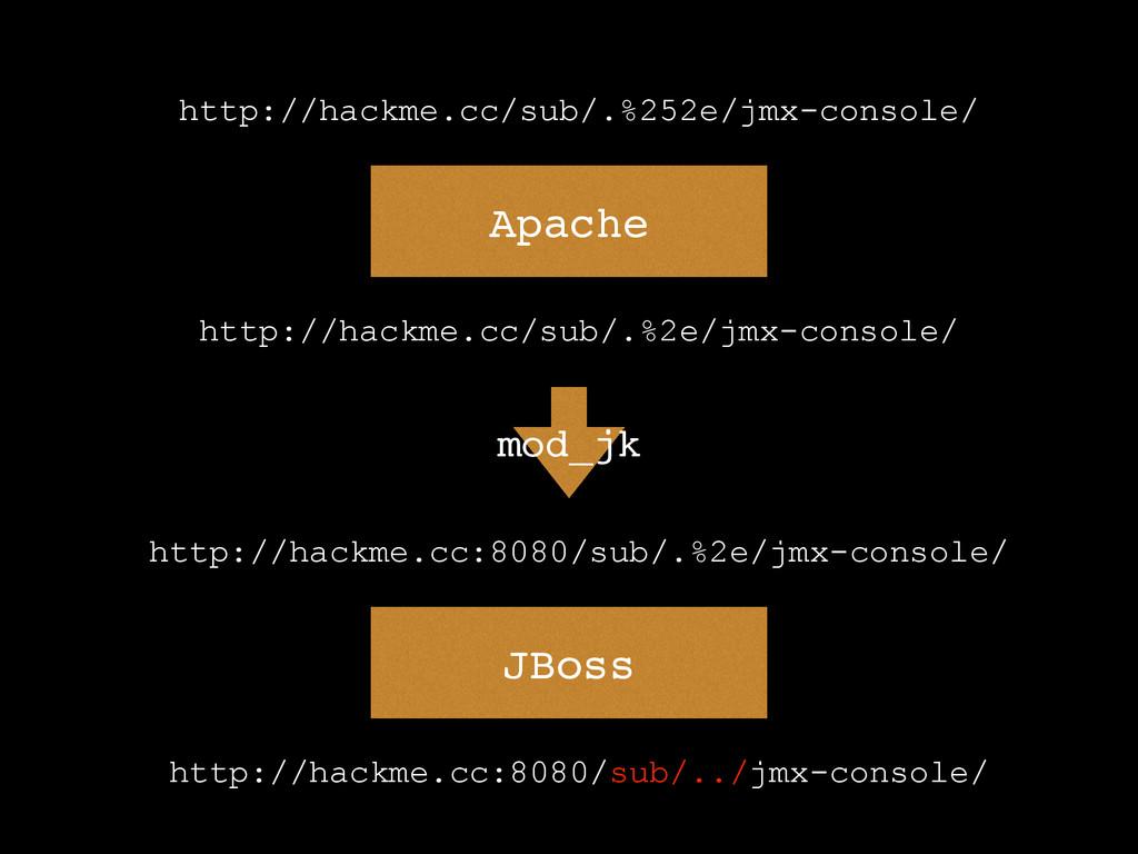 http://hackme.cc/sub/.%2e/jmx-console/ Apache h...
