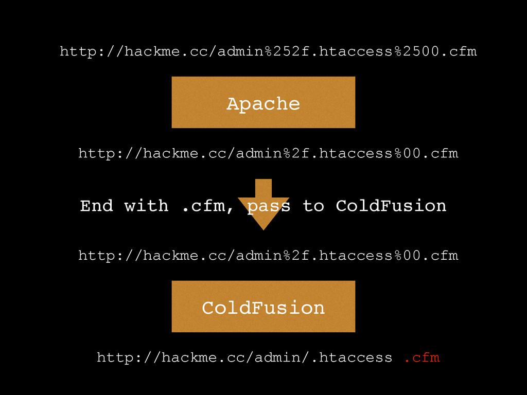 Apache http://hackme.cc/admin%252f.htaccess%250...