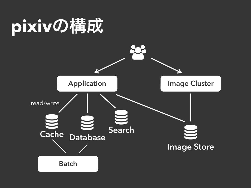 pixivͷߏ Application    Database Cache Image...