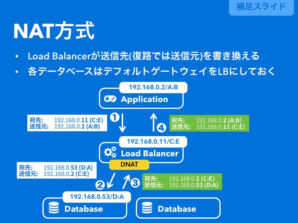 ิεϥΠυ NATํࣜ  Database  Database Application ...