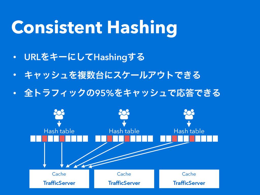 Consistent Hashing • URLΛΩʔʹͯ͠Hashing͢Δ • Ωϟογϡ...