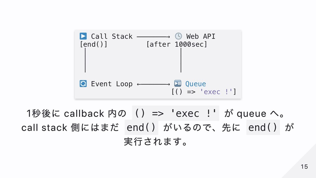 Call Stack ───────→ Web API [end()] [after 1000...
