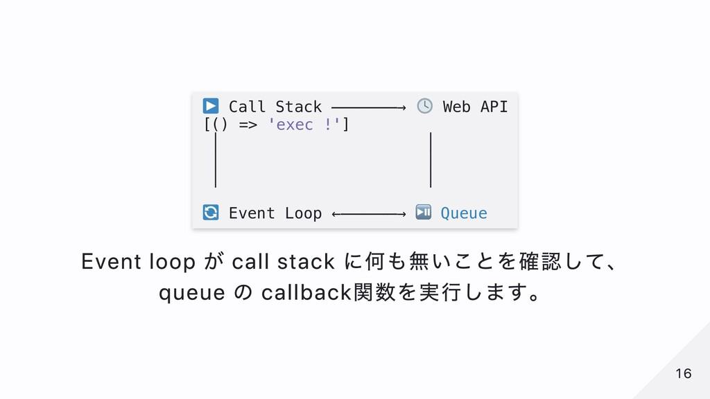 Call Stack ───────→ Web API [() => 'exec !'] │ ...