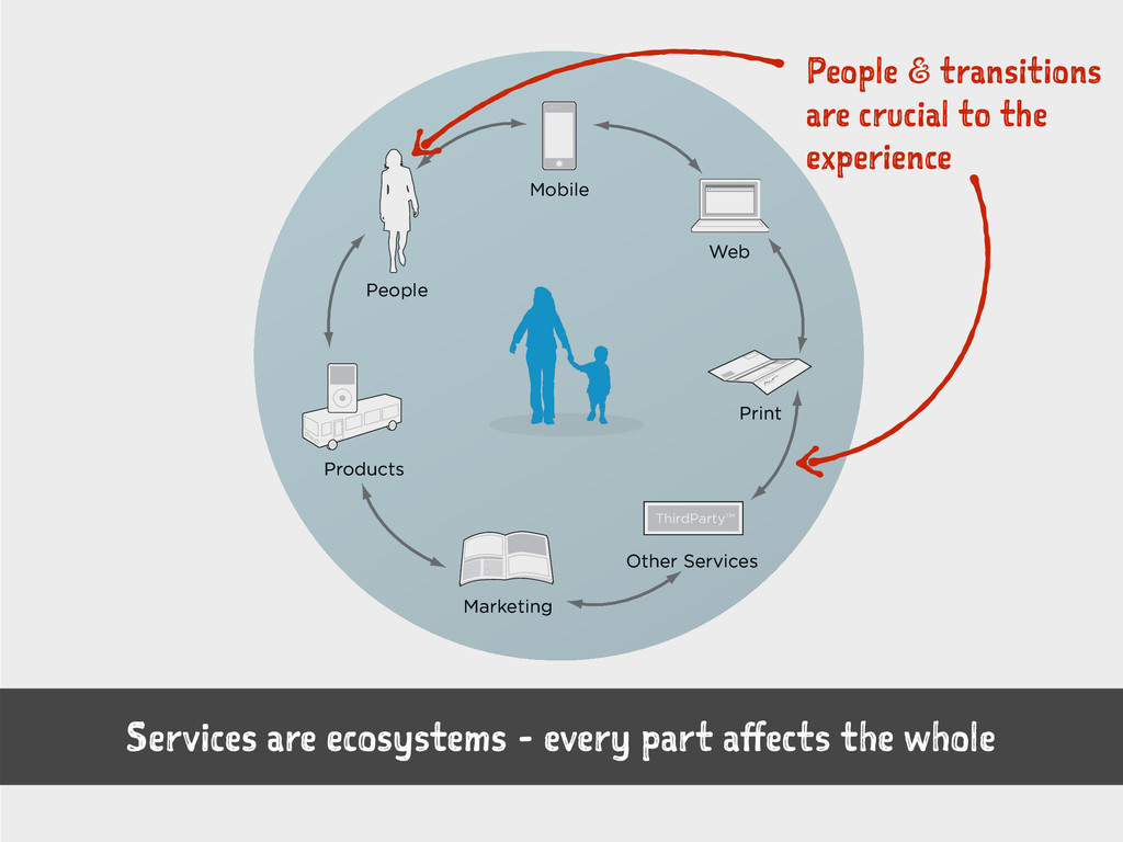 ThirdParty™ Mobile People Products Marketing Ot...