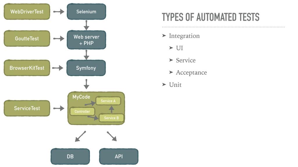 Selenium Web server + PHP Symfony WebDriverTest...