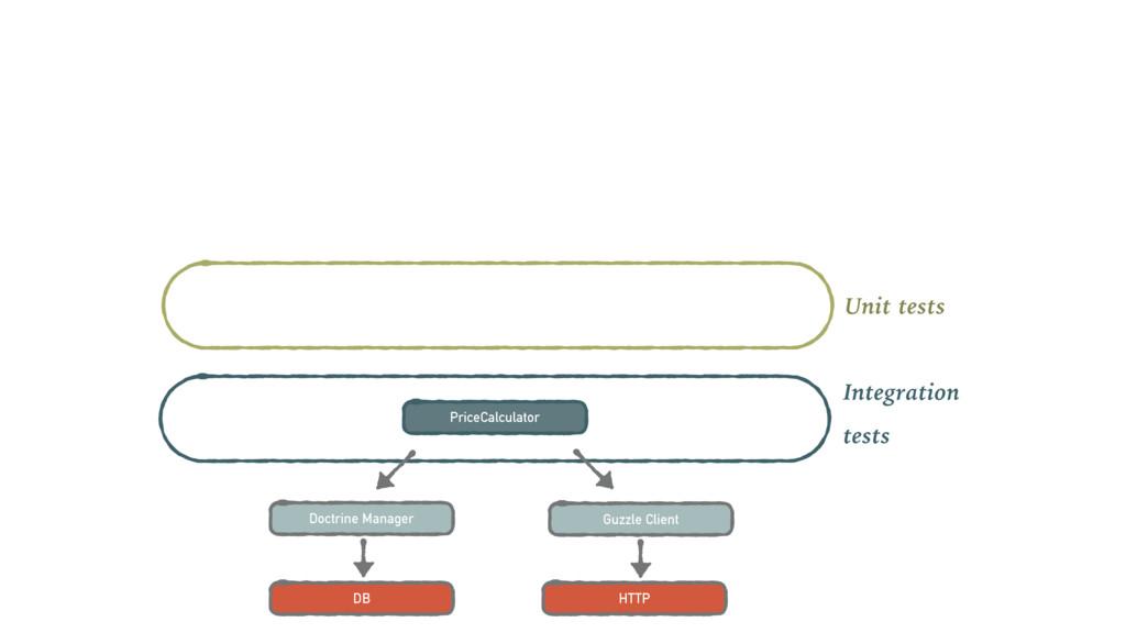 Doctrine Manager Guzzle Client DB HTTP Unit tes...