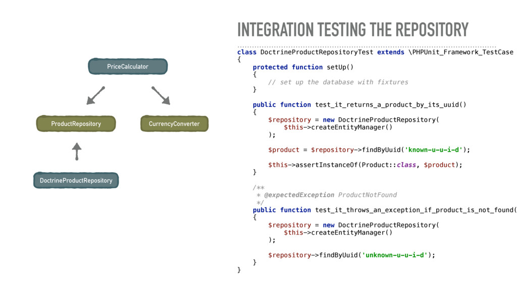 INTEGRATION TESTING THE REPOSITORY PriceCalcula...