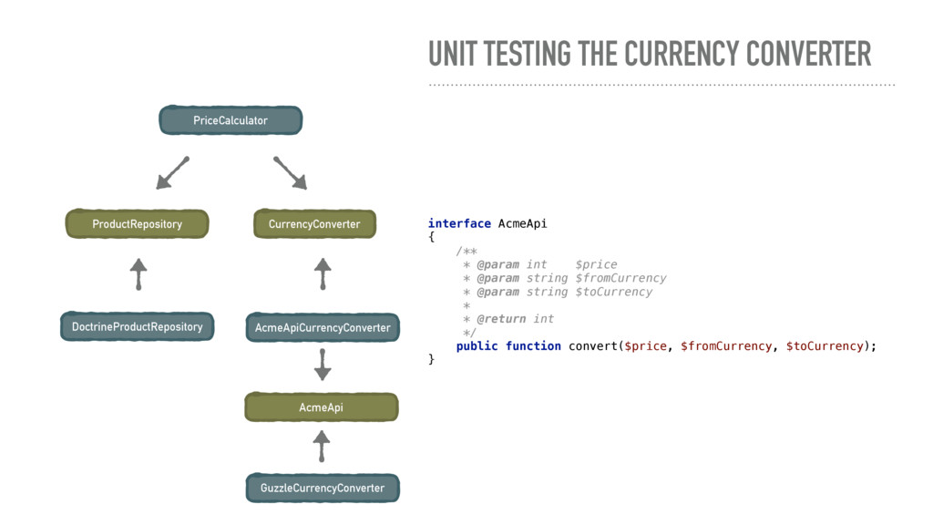 UNIT TESTING THE CURRENCY CONVERTER PriceCalcul...