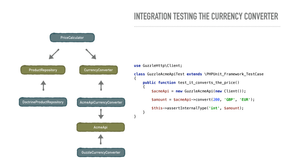 INTEGRATION TESTING THE CURRENCY CONVERTER Pric...