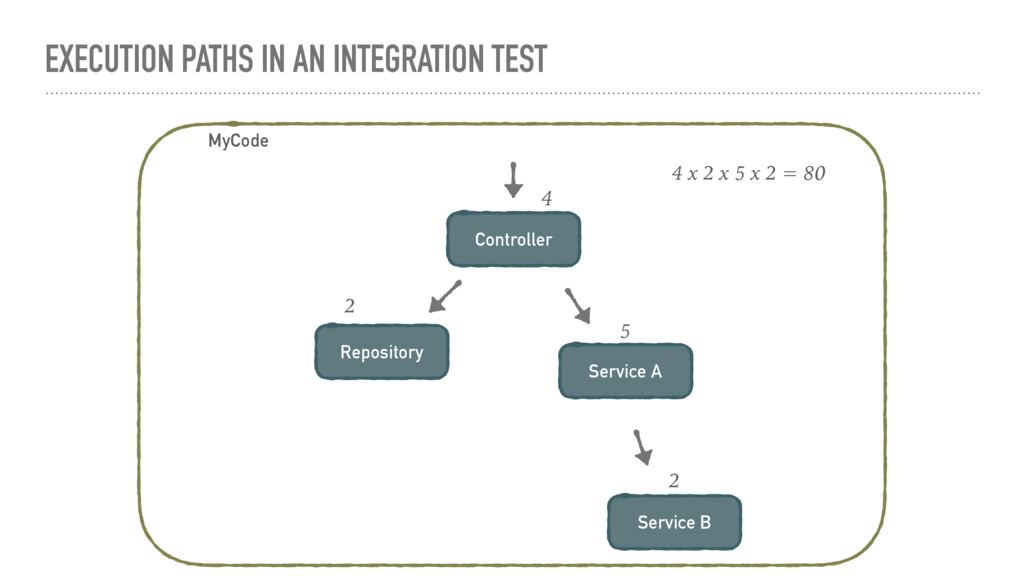 EXECUTION PATHS IN AN INTEGRATION TEST MyCode C...