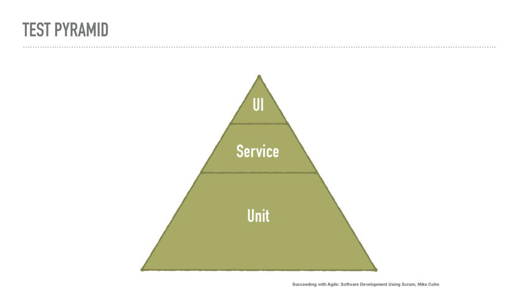 TEST PYRAMID Unit Service UI Succeeding with Ag...