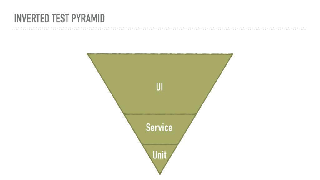 INVERTED TEST PYRAMID Unit Service UI