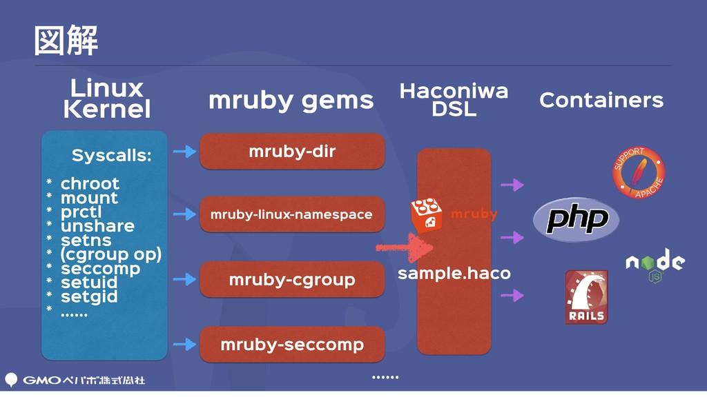 ਤղ Linux  Kernel mruby gems Haconiwa  DSL Conta...