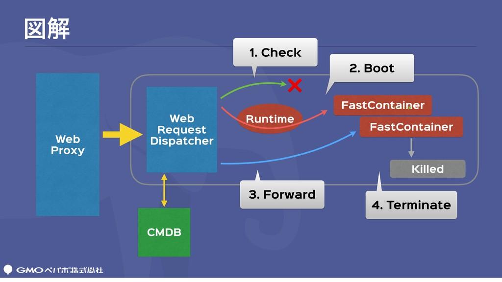 ਤղ Web  Proxy Web  Request  Dispatcher FastCont...